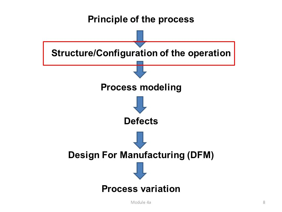 Module 4a8 Principle of the process Structure/Configuration of the operation Process modeling Defects Design For Manufacturing (DFM) Process variation