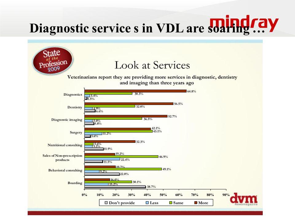 Diagnostic service s in VDL are soaring …