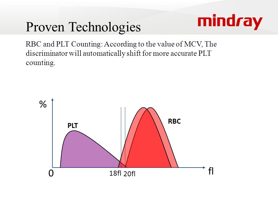 Proven Technologies RBC and PLT Counting: According to the value of MCV, The discriminator will automatically shift for more accurate PLT counting.