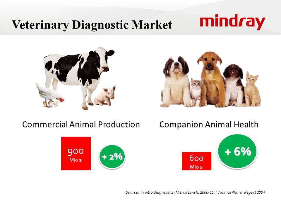 Veterinary Diagnostic Market Companion Animal HealthCommercial Animal Production 900 Mio $ 600 Mio $ + 2% + 6% Source: In vitro diagnostics, Merrill Lynch, 2000-11   Animal Pharm Report 2004