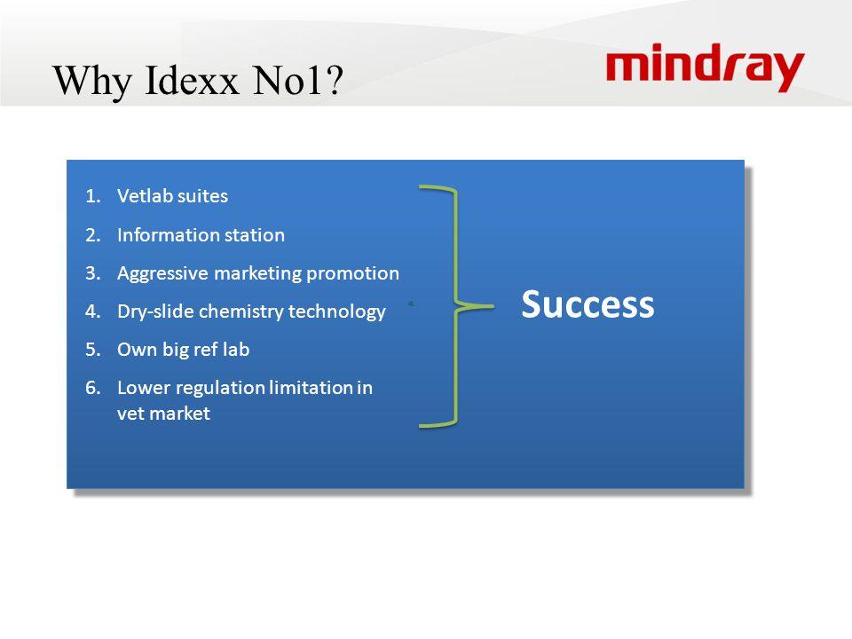 Why Idexx No1.