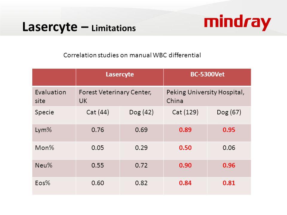 Lasercyte – Limitations LasercyteBC-5300Vet Evaluation site Forest Veterinary Center, UK Peking University Hospital, China SpecieCat (44)Dog (42)Cat (129)Dog (67) Lym%0.760.690.890.95 Mon%0.050.290.500.06 Neu%0.550.720.900.96 Eos%0.600.820.840.81 Correlation studies on manual WBC differential