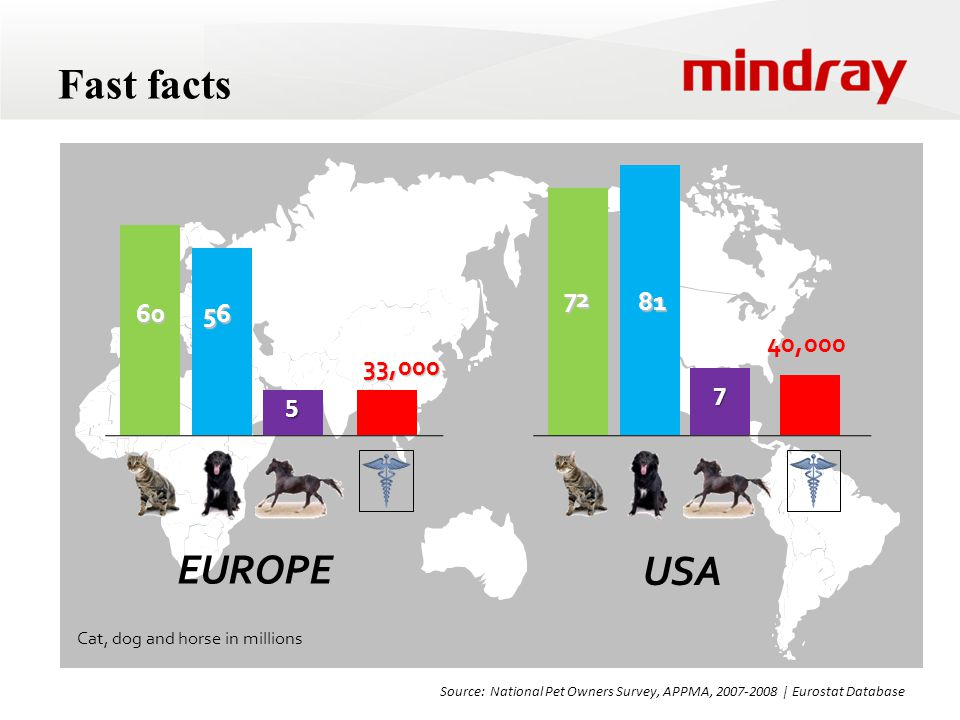 Fast facts 6056 5 33,000 Cat, dog and horse in millions 72 81 7 40,000 EUROPE USA Source: National Pet Owners Survey, APPMA, 2007-2008   Eurostat Database
