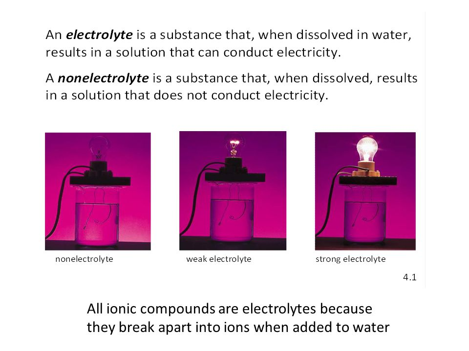 All ionic compounds are electrolytes because they break apart into ions when added to water