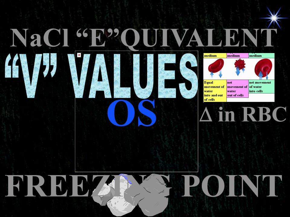 "OS NaCl ""E""QUIVALENT  in RBC FREEZING POINT"