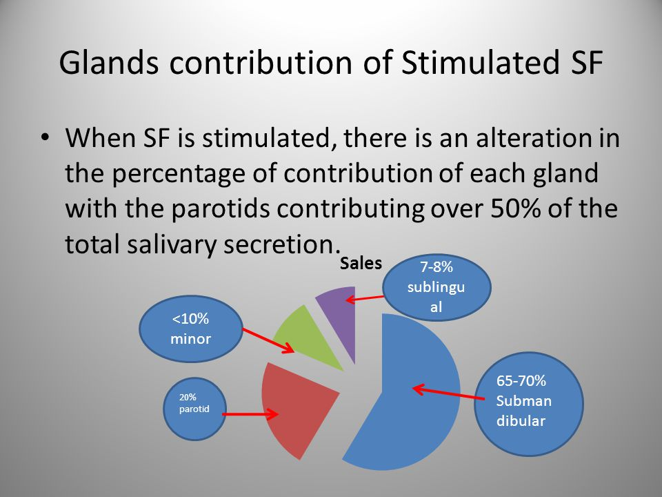 Glands contribution of Stimulated SF When SF is stimulated, there is an alteration in the percentage of contribution of each gland with the parotids c