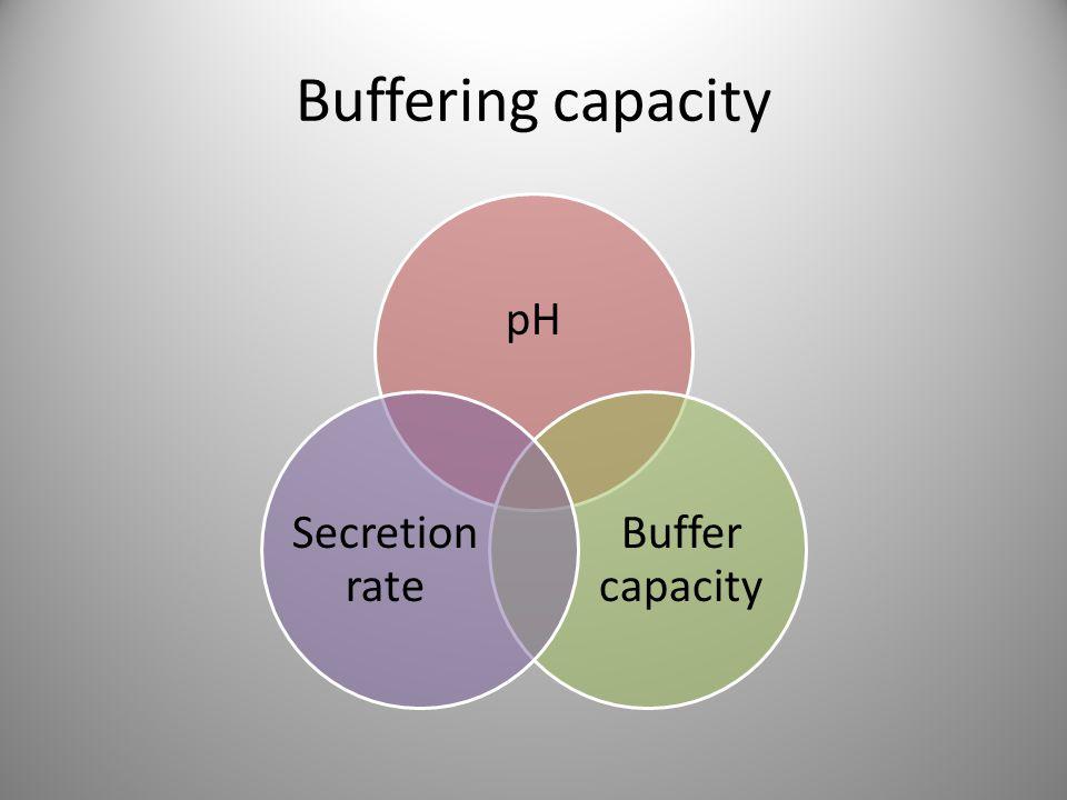 Buffering capacity pH Buffer capacity Secretion rate