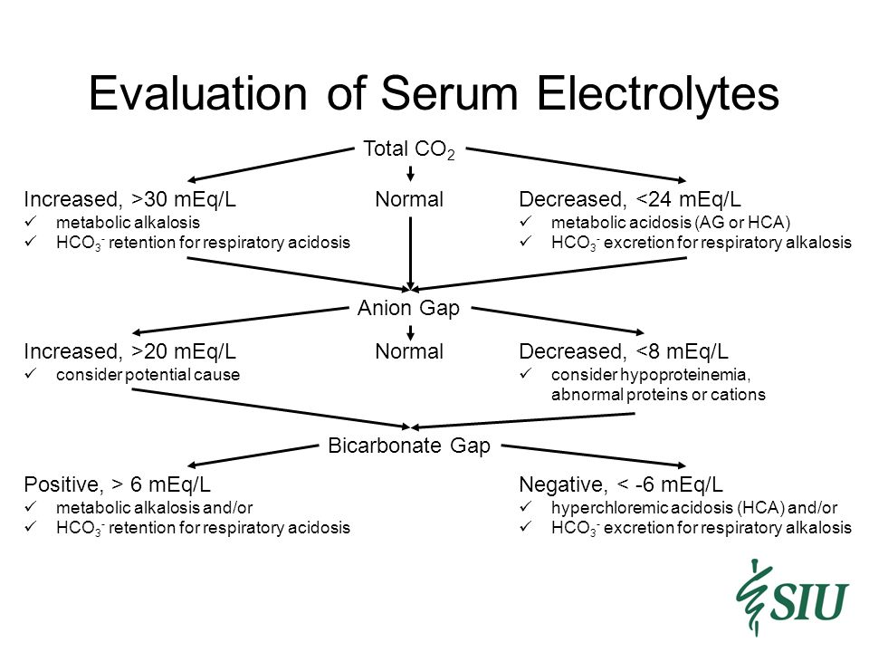 Evaluation of Serum Electrolytes Total CO 2 Increased, >30 mEq/L metabolic alkalosis HCO 3 - retention for respiratory acidosis Decreased, <24 mEq/L metabolic acidosis (AG or HCA) HCO 3 - excretion for respiratory alkalosis Normal Anion Gap NormalIncreased, >20 mEq/L consider potential cause Decreased, <8 mEq/L consider hypoproteinemia, abnormal proteins or cations Negative, < -6 mEq/L hyperchloremic acidosis (HCA) and/or HCO 3 - excretion for respiratory alkalosis Bicarbonate Gap Positive, > 6 mEq/L metabolic alkalosis and/or HCO 3 - retention for respiratory acidosis