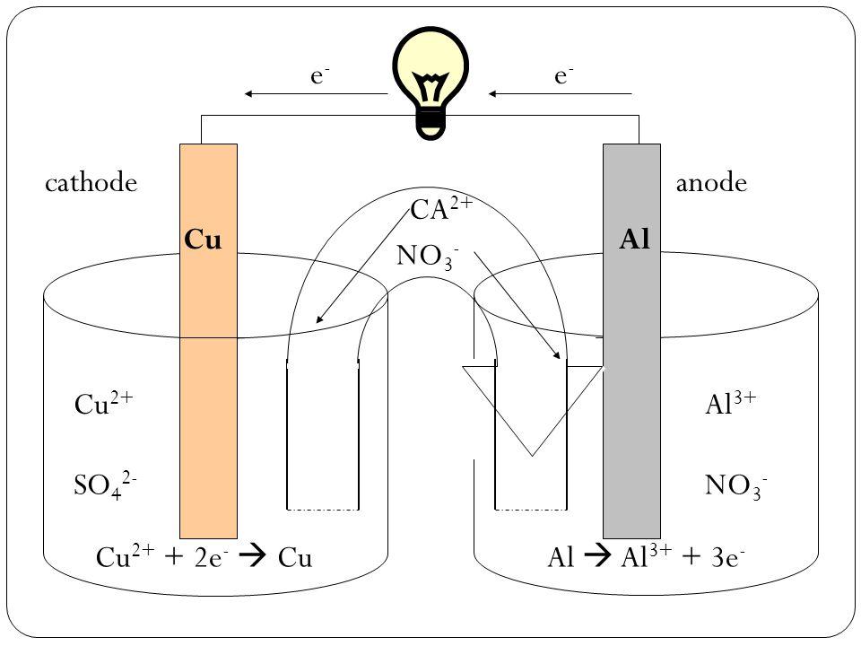 SO 4 2- Al  Al 3+ + 3e - e-e- e-e- anode Cu 2+ + 2e -  Cu cathode Cu 2+ Cu Al 3+ NO 3 - Al CA 2+ NO 3 -