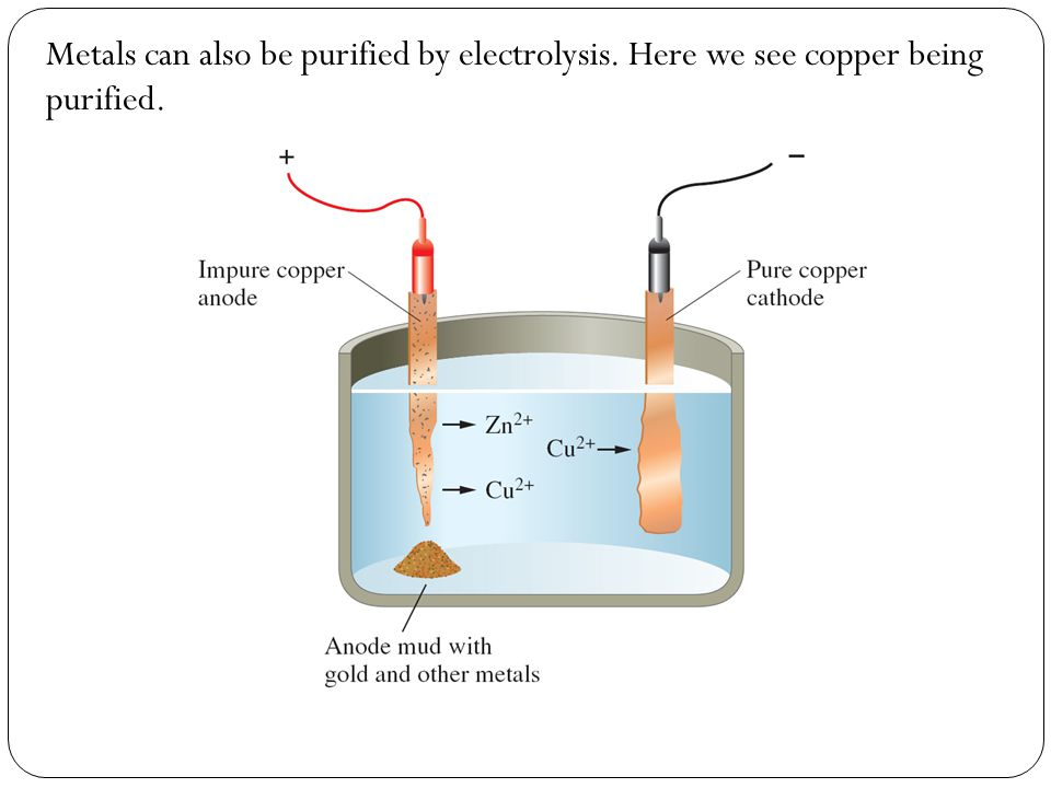 Metals can also be purified by electrolysis. Here we see copper being purified.