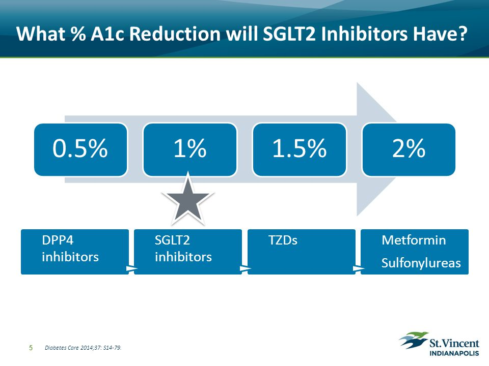 Highlights of SGLT2 Inhibitors Indication: adults with type 2 diabetes (T2DM) Not approved for <18 years old, T1DM, or DKA Ongoing studies Pediatrics CV outcomes Benefits Weight reduction: ~2-3kg Systolic blood pressure lowering: ~3-5mmHg Low risk of hypoglycemia 6 List JF, et al.