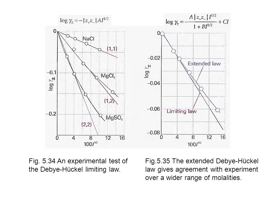 Fig. 5.34 An experimental test of the Debye-Hückel limiting law.