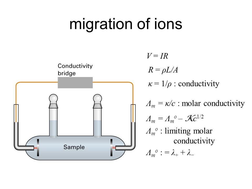 migration of ions V = IR R = ρL/A κ = 1/ρ : conductivity Λ m = κ/c : molar conductivity Λ m = Λ m o – K c 1/2 Λ m o : limiting molar conductivity Λ m o : = λ + + λ −