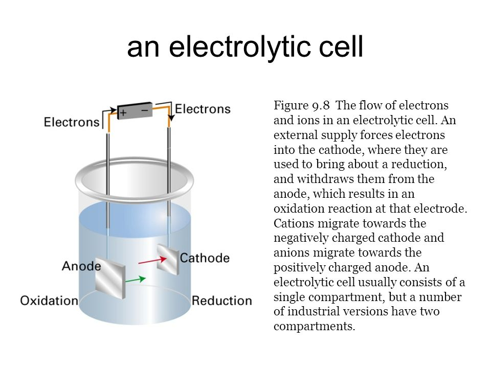 an electrolytic cell Figure 9.8 The flow of electrons and ions in an electrolytic cell.