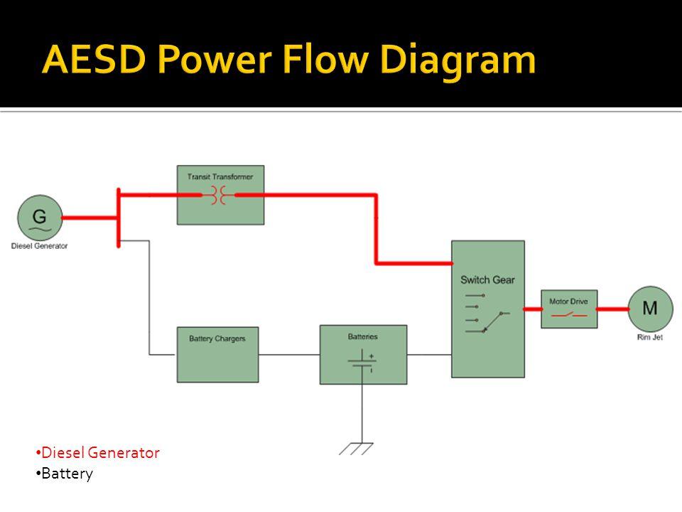 Diesel Generator Battery