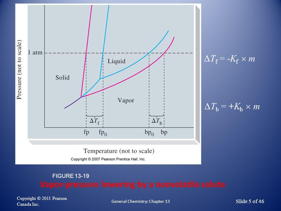 Vapor-pressure lowering by a nonvolatile solute FIGURE 13-19 Copyright © 2011 Pearson Canada Inc.