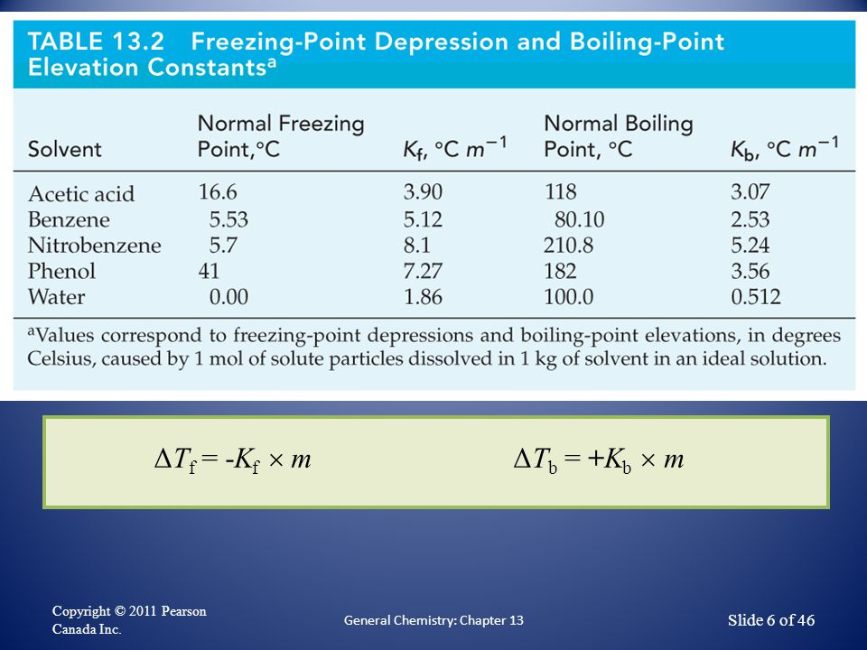 Copyright © 2011 Pearson Canada Inc. General Chemistry: Chapter 13 Slide 6 of 46 ΔT f = -K f  mΔT b = +K b  m