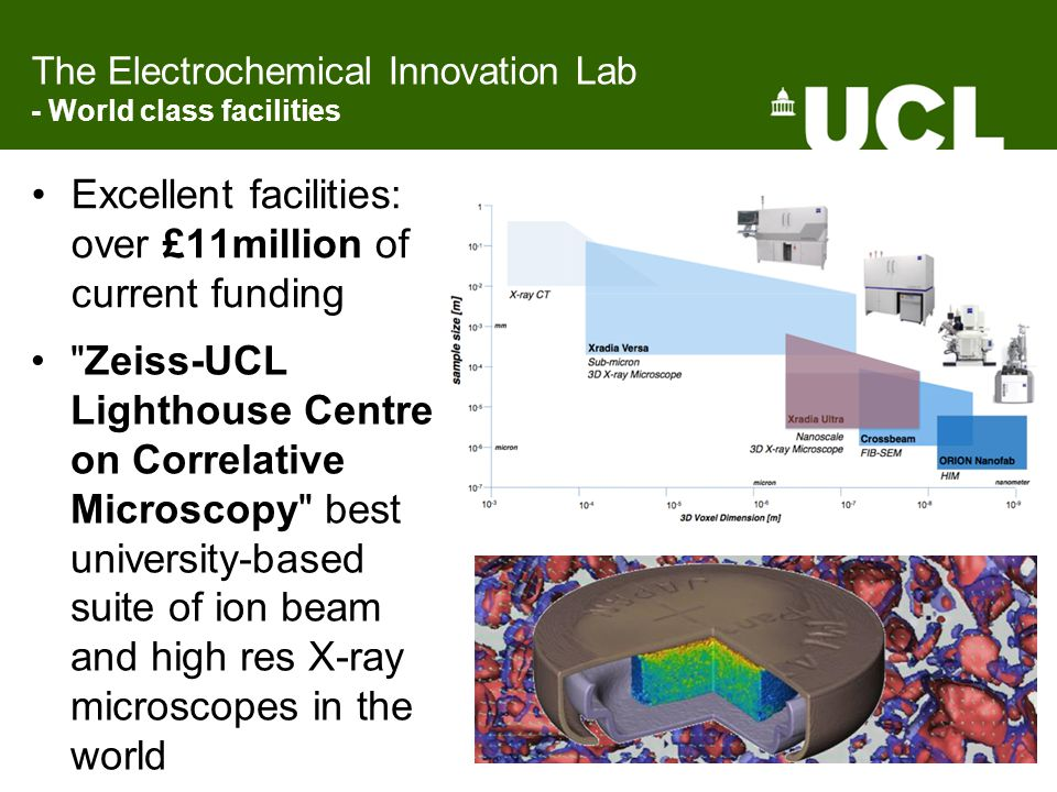 The Electrochemical Innovation Lab - World class facilities Excellent facilities: over £11million of current funding Zeiss-UCL Lighthouse Centre on Correlative Microscopy best university-based suite of ion beam and high res X-ray microscopes in the world