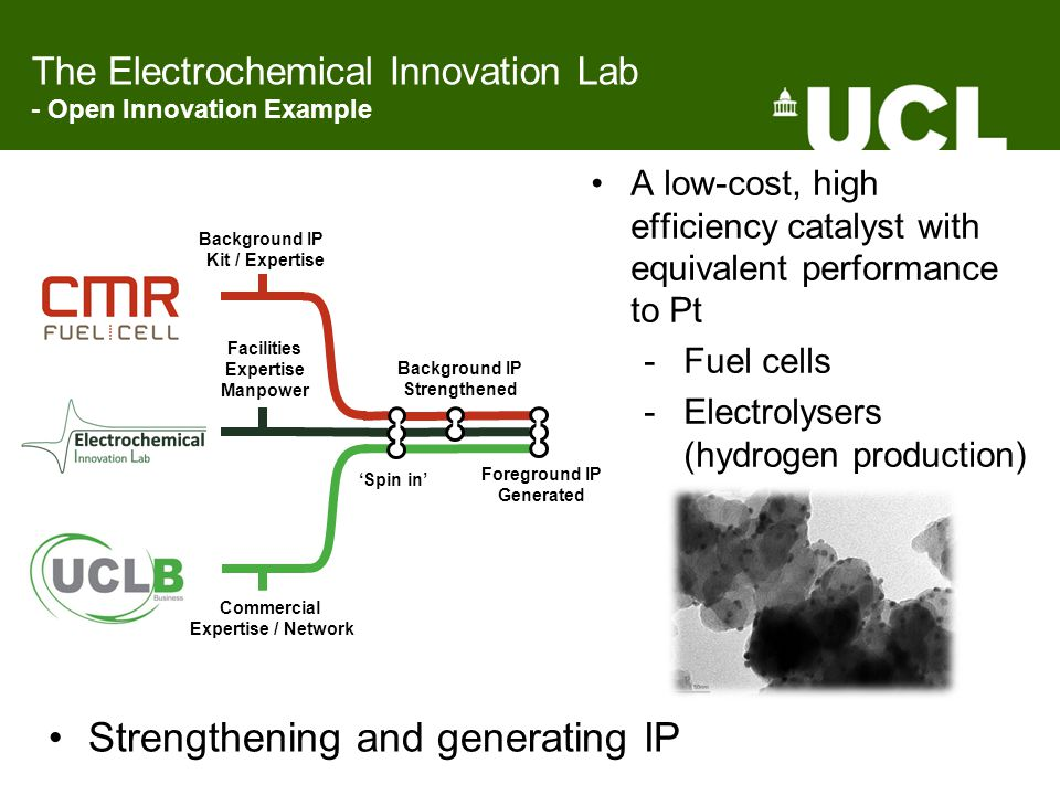 Strengthening and generating IP Background IP Kit / Expertise Commercial Expertise / Network Facilities Expertise Manpower 'Spin in' Background IP Strengthened Foreground IP Generated A low-cost, high efficiency catalyst with equivalent performance to Pt -Fuel cells -Electrolysers (hydrogen production) The Electrochemical Innovation Lab - Open Innovation Example