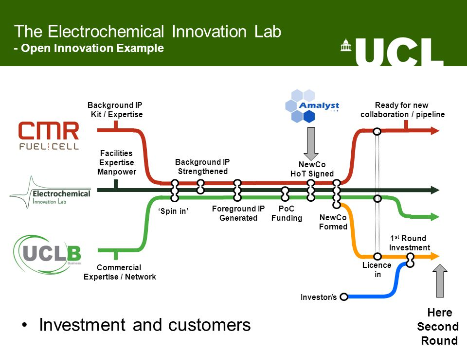 The Electrochemical Innovation Lab - Open Innovation Example Investment and customers Background IP Kit / Expertise Commercial Expertise / Network Facilities Expertise Manpower 'Spin in' Background IP Strengthened Foreground IP Generated PoC Funding NewCo HoT Signed NewCo Formed 1 st Round Investment Licence in Investor/s Ready for new collaboration / pipeline Here Second Round