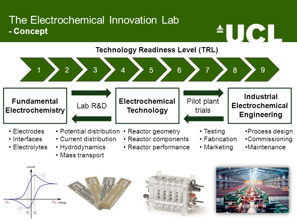 Fundamental Electrochemistry Electrochemical Technology Industrial Electrochemical Engineering Pilot plant trials Lab R&D Technology Readiness Level (TRL) 1 2 3 4 5 6 7 8 9 Electrodes Interfaces Electrolytes Potential distribution Current distribution Hydrodynamics Mass transport Reactor geometry Reactor components Reactor performance Process design Commissioning Maintenance Testing Fabrication Marketing The Electrochemical Innovation Lab - Concept