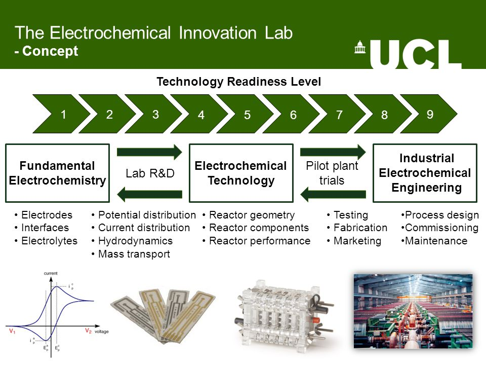 The Electrochemical Innovation Lab - Concept Fundamental Electrochemistry Electrochemical Technology Industrial Electrochemical Engineering Pilot plant trials Lab R&D Technology Readiness Level 1 2 3 4 5 6 7 8 9 Electrodes Interfaces Electrolytes Potential distribution Current distribution Hydrodynamics Mass transport Reactor geometry Reactor components Reactor performance Process design Commissioning Maintenance Testing Fabrication Marketing