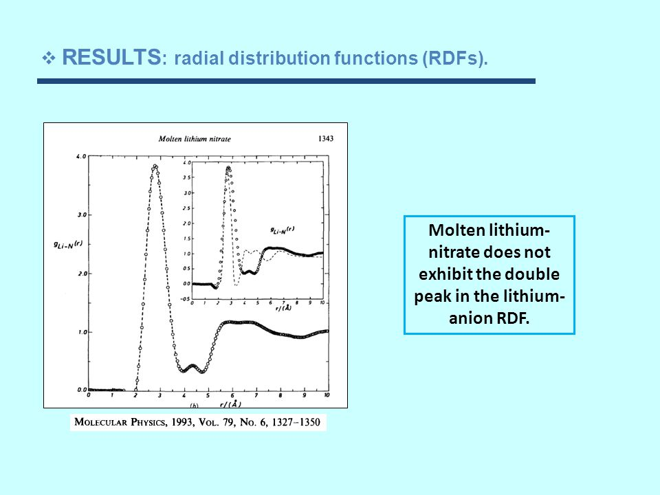 Molten lithium- nitrate does not exhibit the double peak in the lithium- anion RDF.