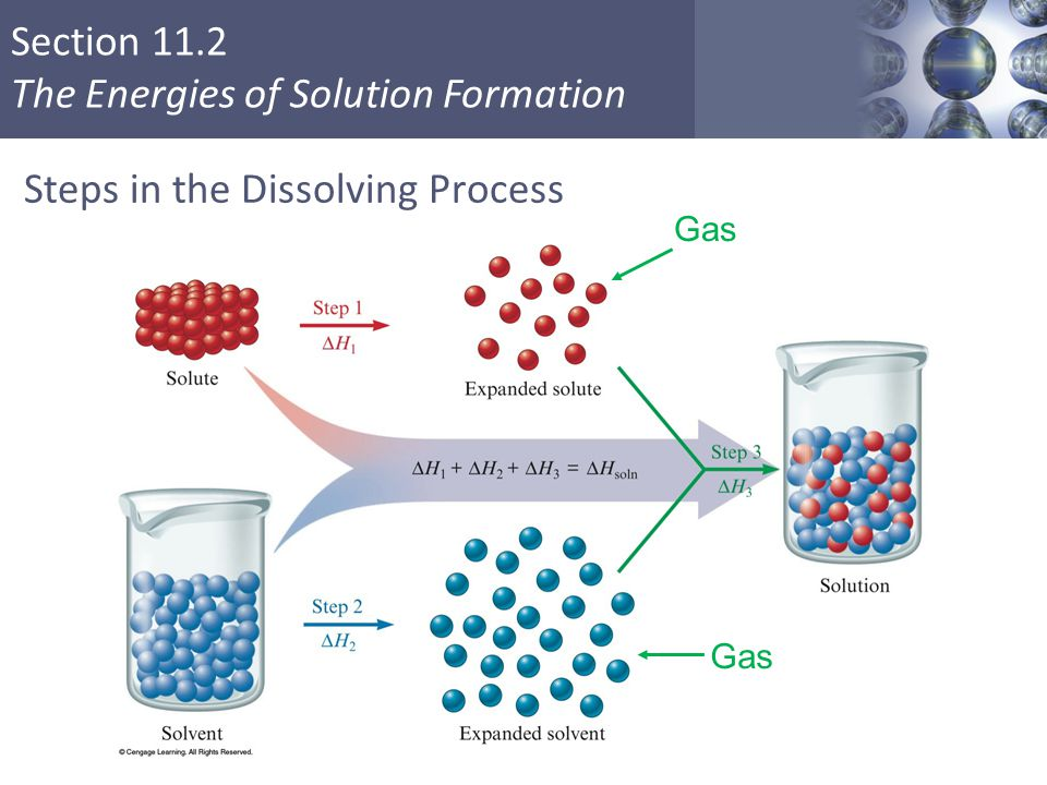 Section 11.2 The Energies of Solution Formation Steps in the Dissolving Process Copyright © Cengage Learning.
