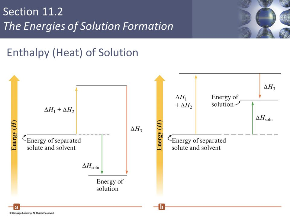 Section 11.2 The Energies of Solution Formation Enthalpy (Heat) of Solution Copyright © Cengage Learning. All rights reserved 19