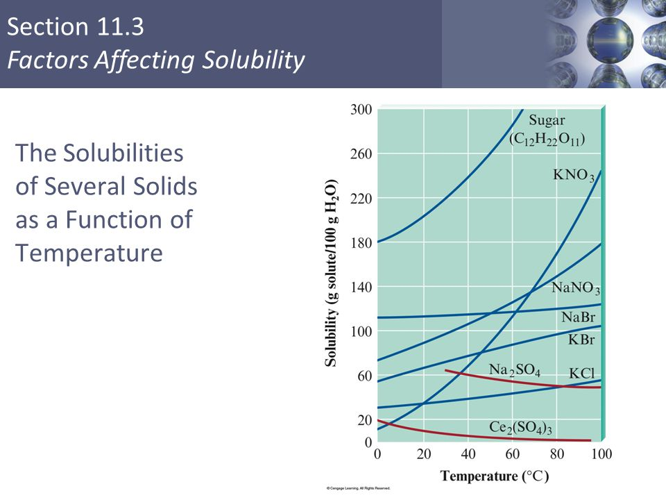 Section 11.3 Factors Affecting Solubility The Solubilities of Several Solids as a Function of Temperature Copyright © Cengage Learning. All rights res