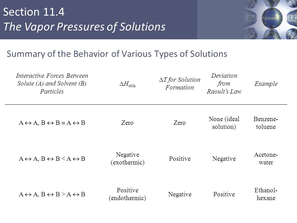 Section 11.4 The Vapor Pressures of Solutions Summary of the Behavior of Various Types of Solutions Copyright © Cengage Learning.
