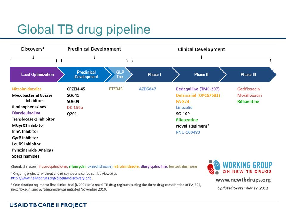 USAID TB CARE II PROJECT Global TB drug pipeline