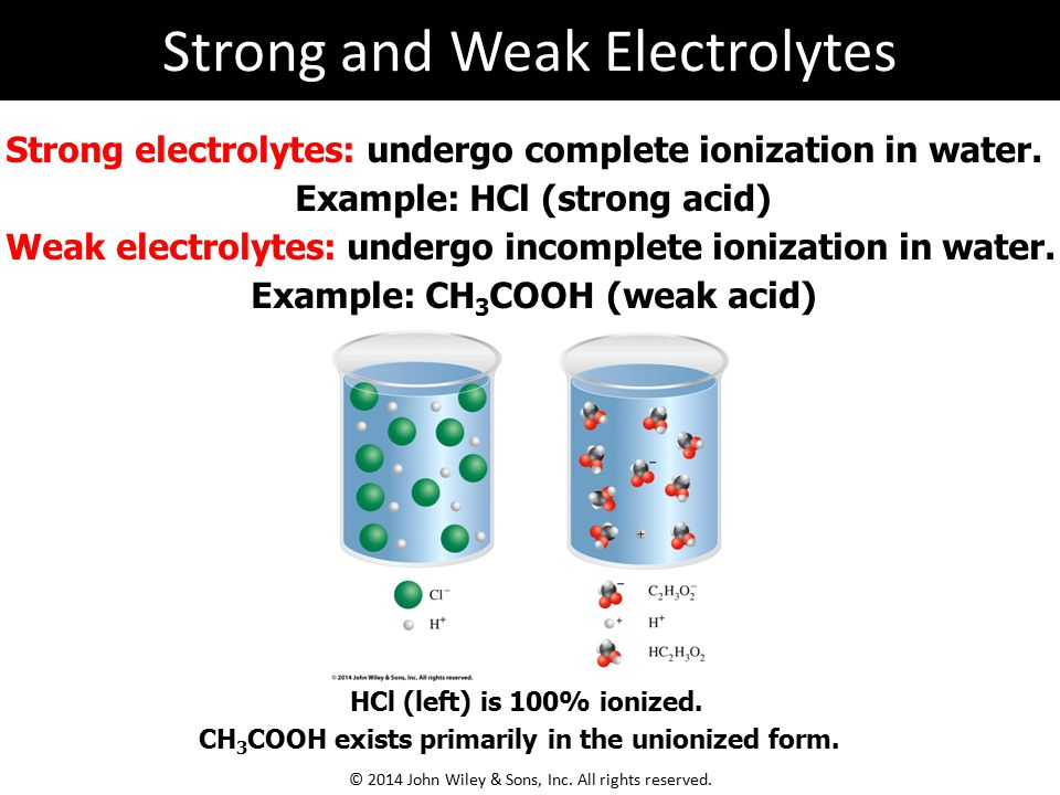 HCl (left) is 100% ionized. CH 3 COOH exists primarily in the unionized form. Strong electrolytes: undergo complete ionization in water. Example: HCl