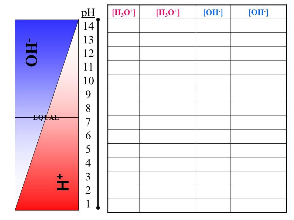 H+H+ [H 3 O + ] [OH - ] 1x10 -14. 00000000000001 1x10 0 1 1x10 -13.0000000000001 1x10 -1.1 1x10 -12.000000000001 1x10 -2.01 1x10 -11.000000000011x10 -