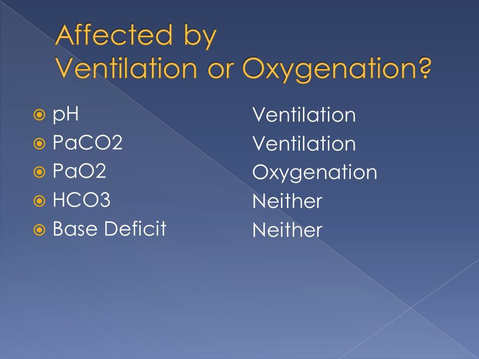  pH  PaCO2  PaO2  HCO3  Base Deficit Ventilation Oxygenation Neither