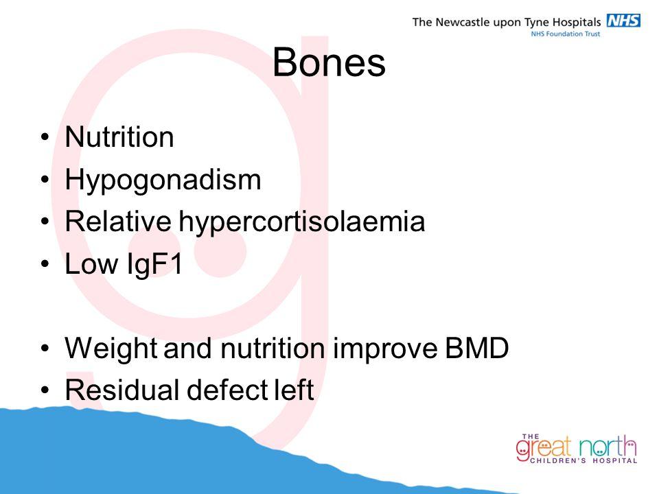 Bones Nutrition Hypogonadism Relative hypercortisolaemia Low IgF1 Weight and nutrition improve BMD Residual defect left