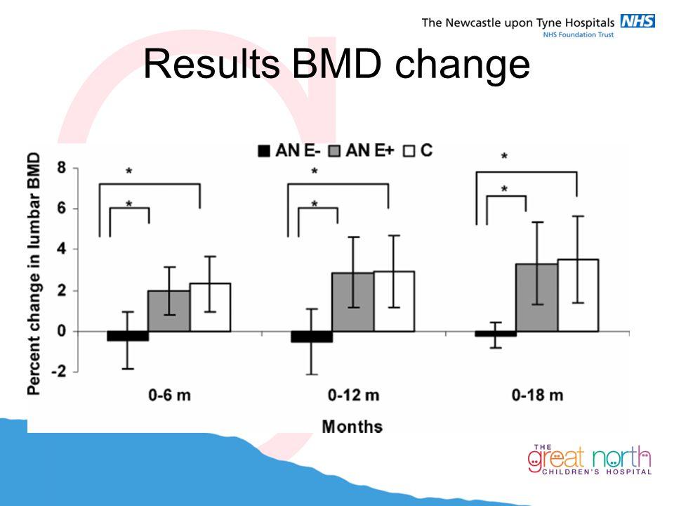 Results BMD change