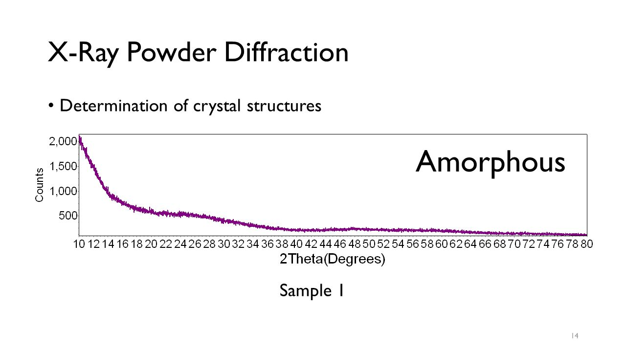 X-Ray Powder Diffraction Determination of crystal structures Sample 1 14 Amorphous