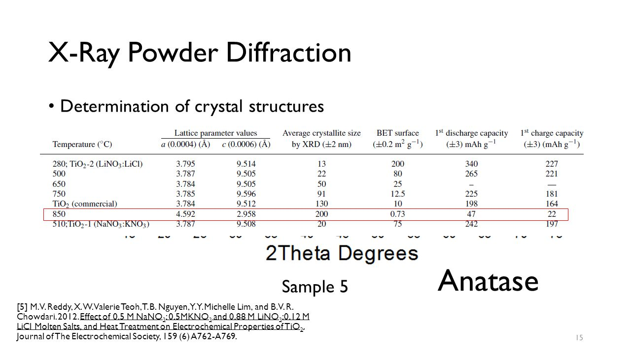 X-Ray Powder Diffraction Determination of crystal structures Sample 5 15 [5] M. V. Reddy, X. W. Valerie Teoh, T. B. Nguyen, Y. Y. Michelle Lim, and B.