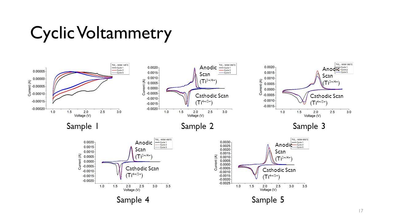 Cyclic Voltammetry Sample 1Sample 2 Sample 3 Sample 4Sample 5 17 Anodic Scan (Ti 3+/4+ ) Cathodic Scan (Ti 4+/3+ ) Anodic Scan (Ti 3+/4+ ) Cathodic Scan (Ti 4+/3+ ) Anodic Scan (Ti 3+/4+ ) Cathodic Scan (Ti 4+/3+ ) Anodic Scan (Ti 3+/4+ ) Cathodic Scan (Ti 4+/3+ )