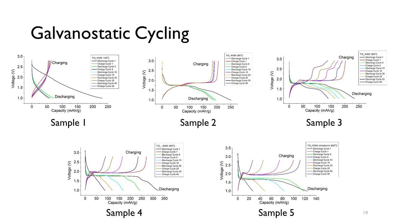 Galvanostatic Cycling Sample 1Sample 2 Sample 3 Sample 4Sample 5 19