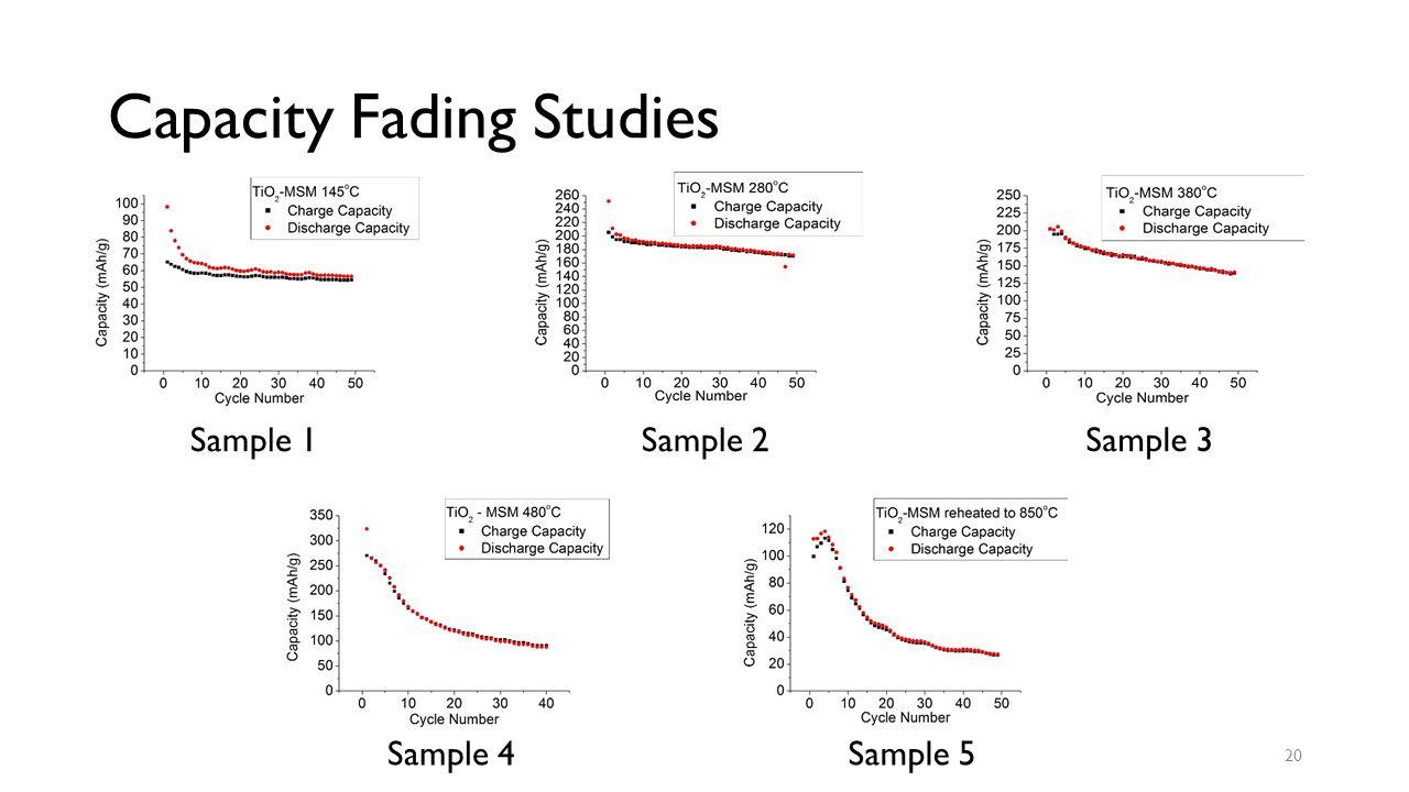 Capacity Fading Studies Sample 1Sample 2 Sample 3 Sample 4Sample 5 20