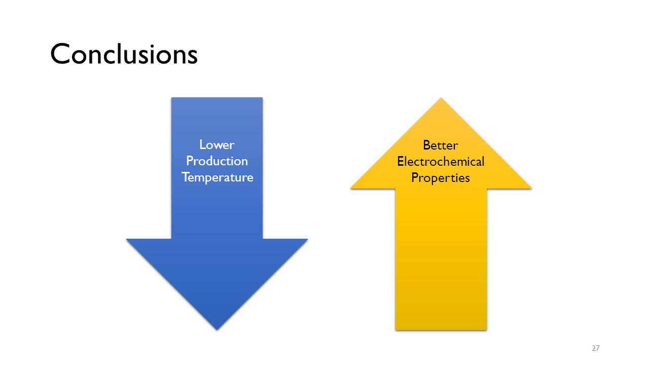 Conclusions 27 Better Electrochemical Properties Lower Production Temperature