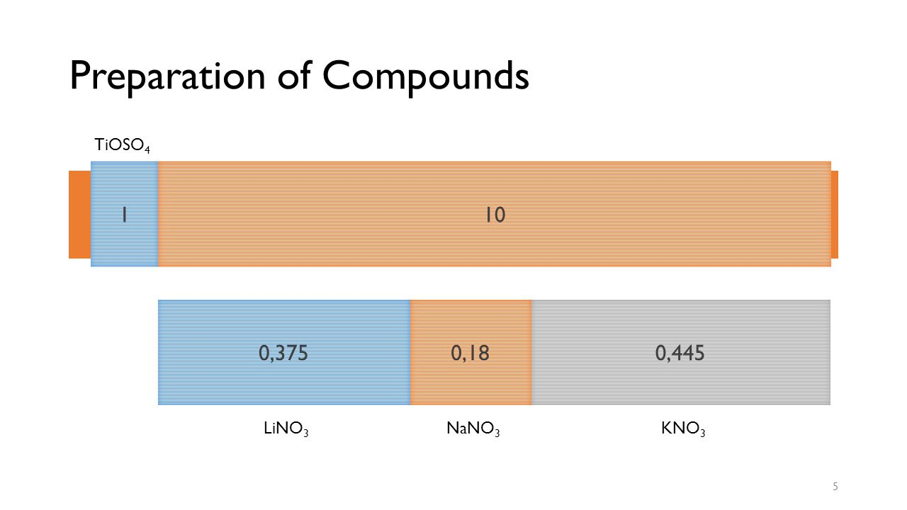 Preparation of Compounds 5 TiOSO 4 LiNO 3 NaNO 3 KNO 3 Molten Salt Method