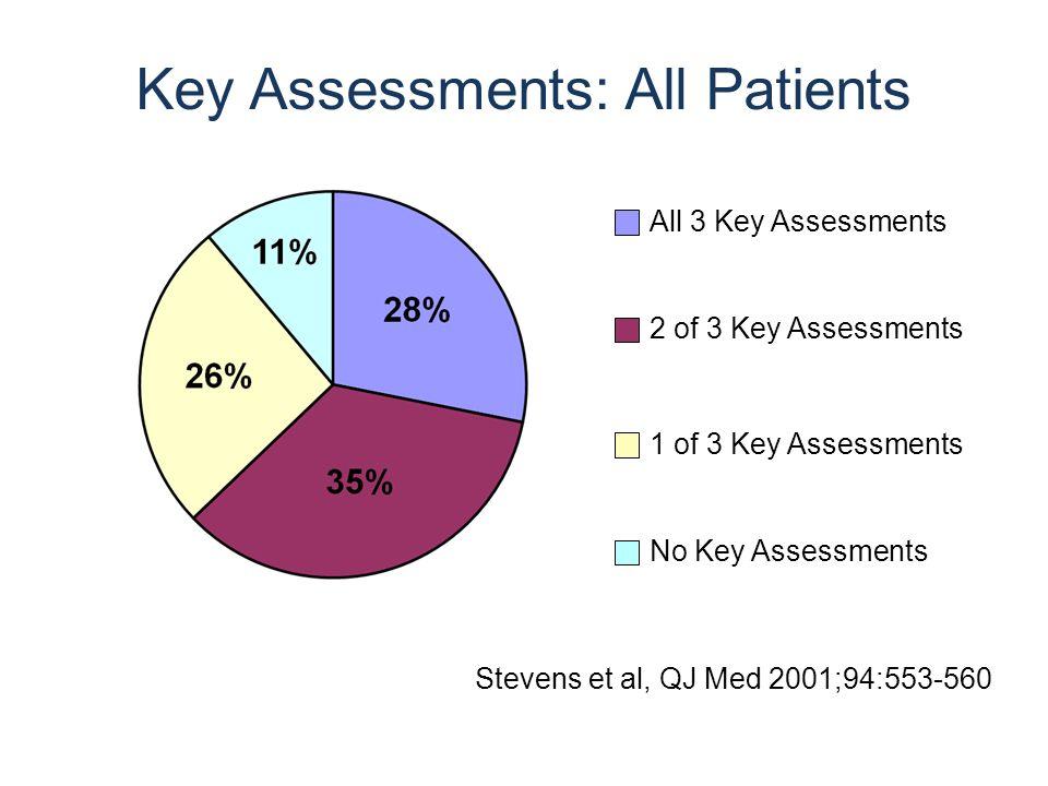 Key Assessments: All Patients All 3 Key Assessments 2 of 3 Key Assessments 1 of 3 Key Assessments No Key Assessments Stevens et al, QJ Med 2001;94:553-560