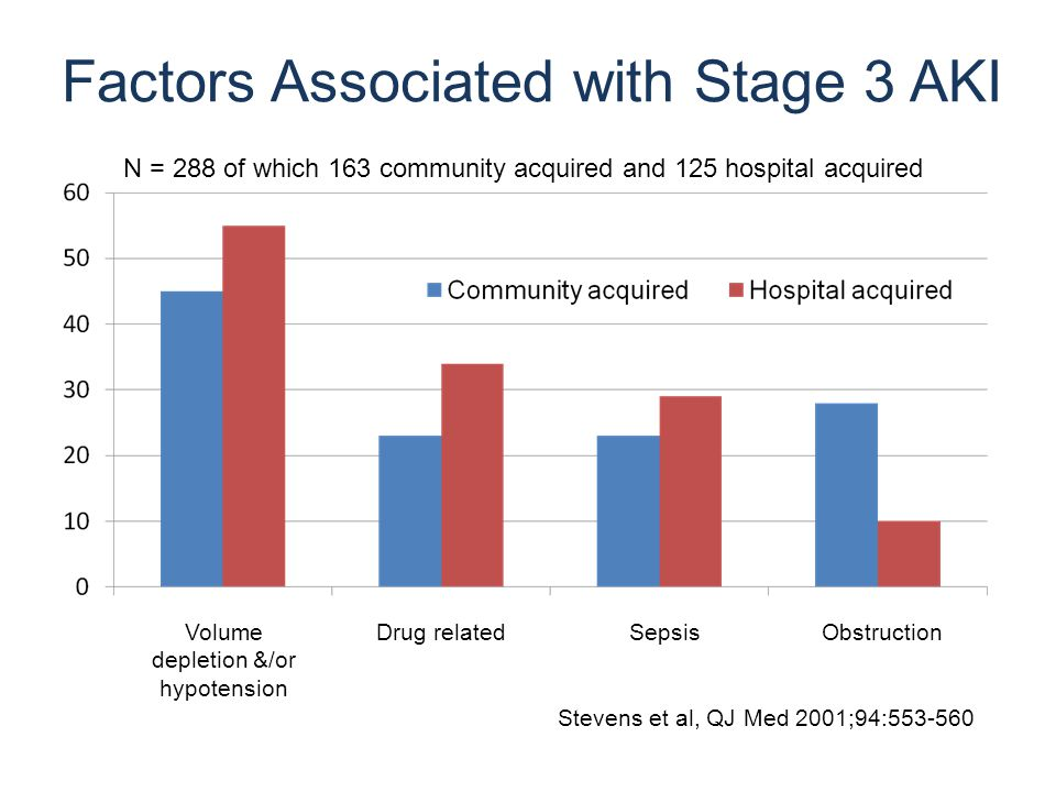 Factors Associated with Stage 3 AKI Stevens et al, QJ Med 2001;94:553-560 Volume depletion &/or hypotension ObstructionSepsisDrug related N = 288 of which 163 community acquired and 125 hospital acquired