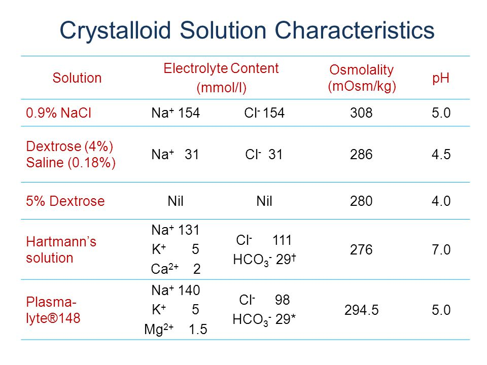 Crystalloid Solution Characteristics Solution Electrolyte Content (mmol/l) Osmolality (mOsm/kg) pH 0.9% NaClNa + 154Cl - 1543085.0 Dextrose (4%) Saline (0.18%) Na + 31Cl - 312864.5 5% DextroseNil 2804.0 Hartmann's solution Na + 131 K + 5 Ca 2+ 2 Cl - 111 HCO 3 - 29 † 2767.0 Plasma- lyte®148 Na + 140 K + 5 Mg 2+ 1.5 Cl - 98 HCO 3 - 29* 294.55.0