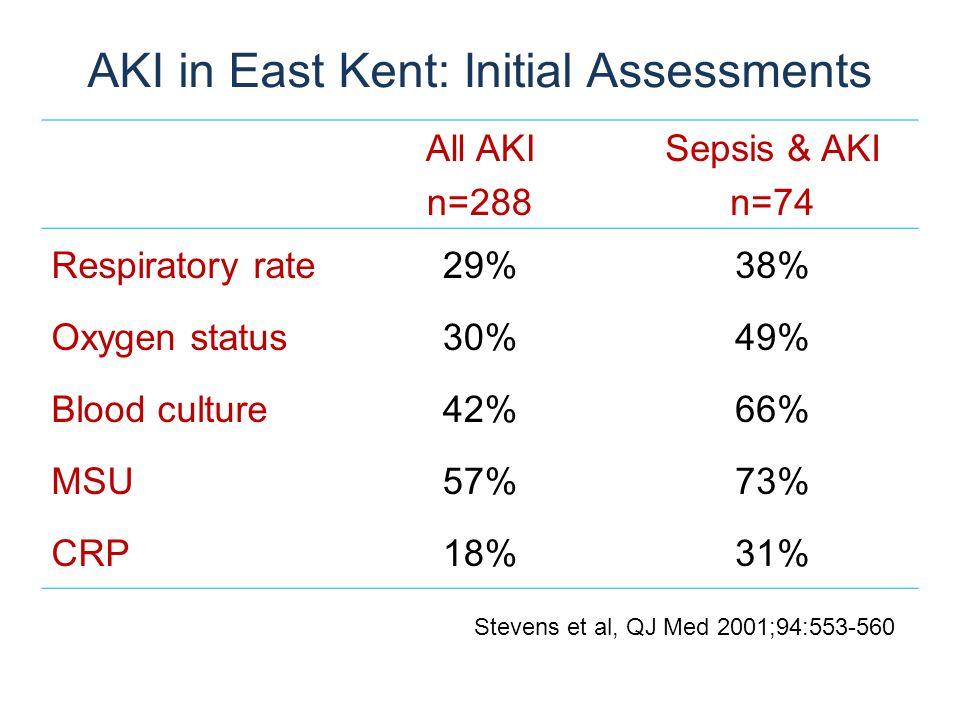 AKI in East Kent: Initial Assessments All AKI n=288 Sepsis & AKI n=74 Respiratory rate29%38% Oxygen status30%49% Blood culture42%66% MSU57%73% CRP18%3