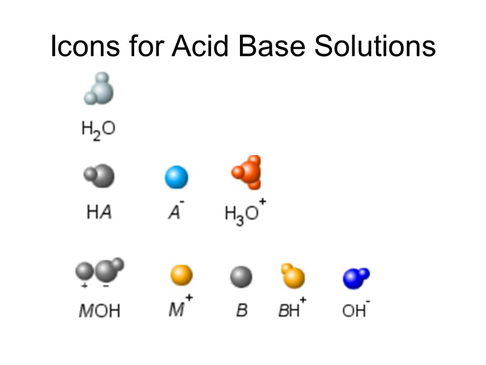 Icons for Acid Base Solutions