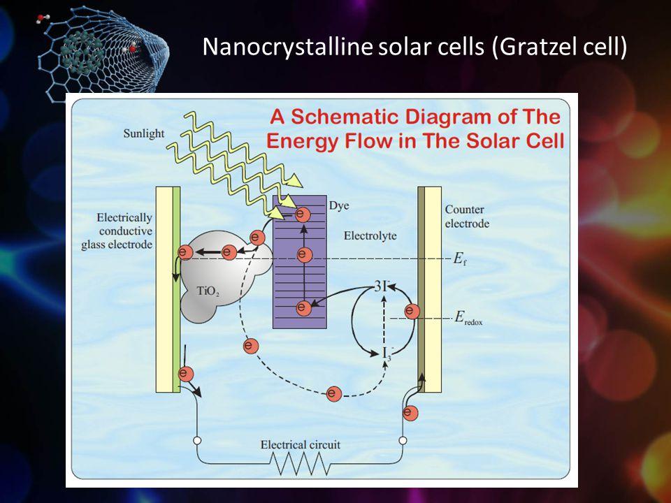 Nanocrystalline solar cells (Gratzel cell)